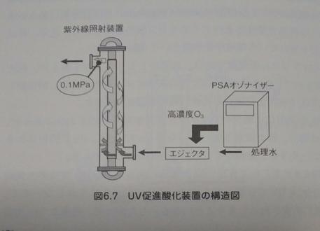 オゾン処理水槽(装置の例その②)
