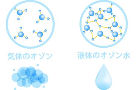 「部屋には気体」「部分的にはオゾン水」と使い分ける
